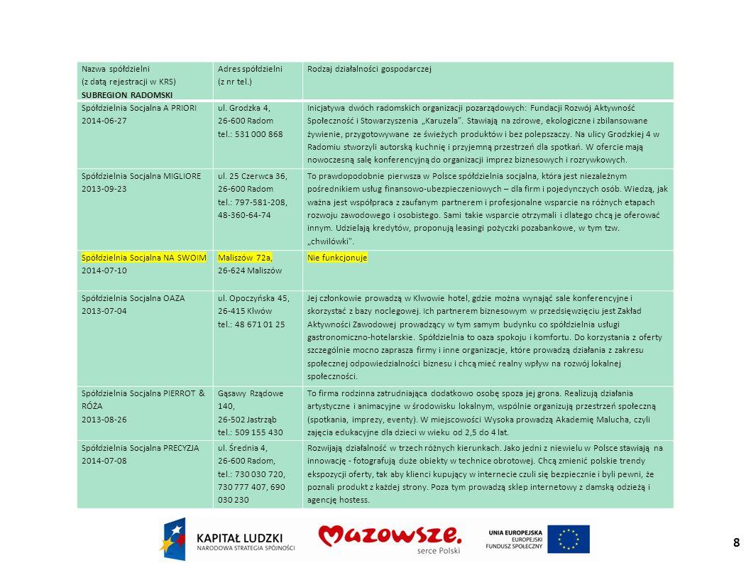 8 Nazwa spółdzielni (z datą rejestracji w KRS) SUBREGION RADOMSKI Adres spółdzielni (z nr tel.) Rodzaj działalności gospodarczej Spółdzielnia Socjalna A PRIORI 2014-06-27 ul.