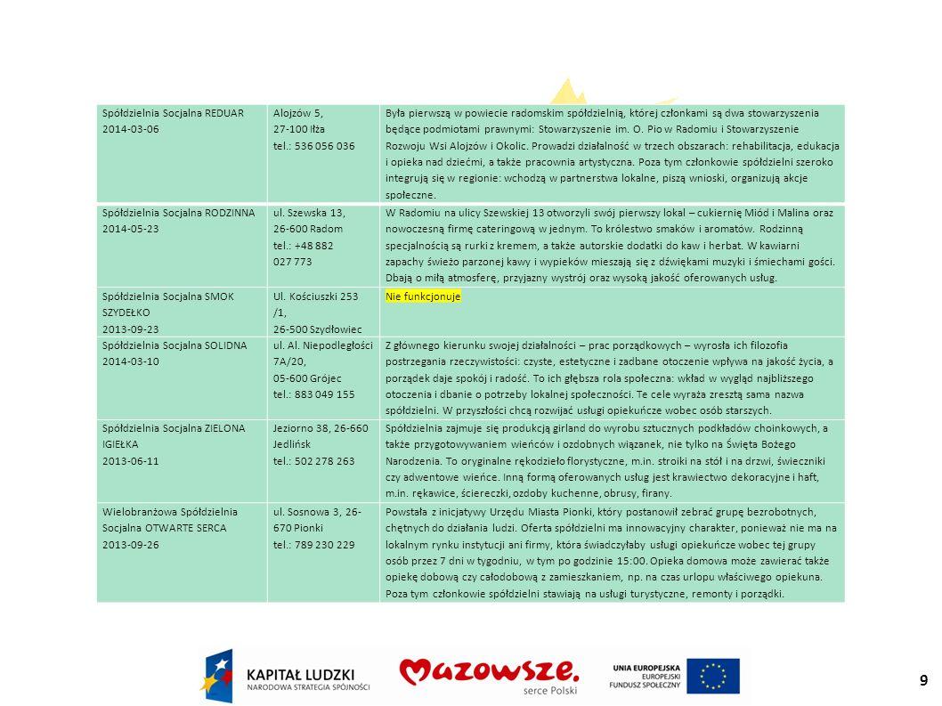 9 Spółdzielnia Socjalna REDUAR 2014-03-06 Alojzów 5, 27-100 Iłża tel.: 536 056 036 Była pierwszą w powiecie radomskim spółdzielnią, której członkami są dwa stowarzyszenia będące podmiotami prawnymi: Stowarzyszenie im.