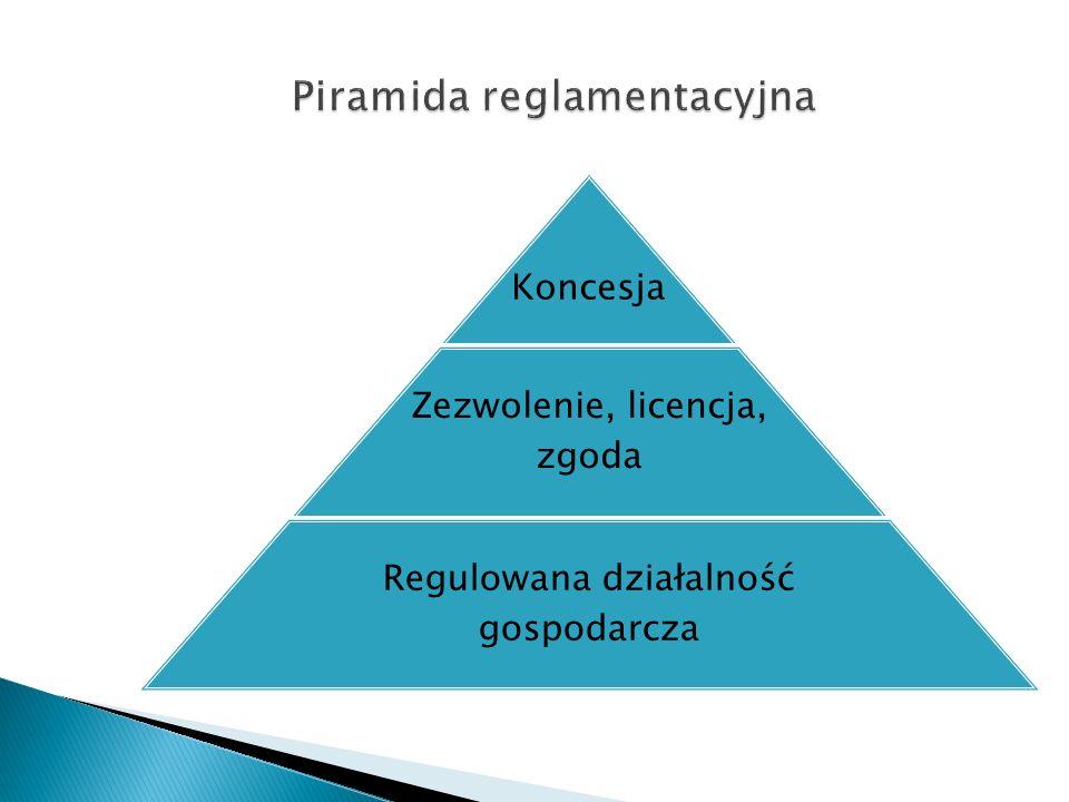 Koncesja Zezwolenie, licencja, zgoda Regulowana działalność gospodarcza