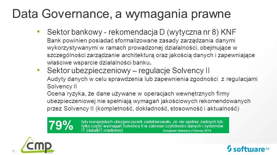 10 | Sektor bankowy - rekomendacja D (wytyczna nr 8) KNF Bank powinien posiadać sformalizowane zasady zarządzania danymi wykorzystywanymi w ramach pro