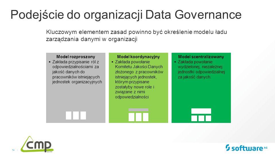14 | Kluczowym elementem zasad powinno być określenie modelu ładu zarządzania danymi w organizacji Model scentralizowany  Zakłada powołanie wydzielon