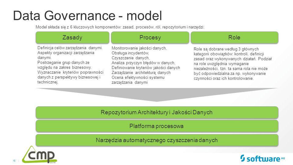 15 | Model składa się z 6 kluczowych komponentów: zasad, procesów, ról, repozytorium i narzędzi: Procesy Role Repozytorium Architektury i Jakości Dany