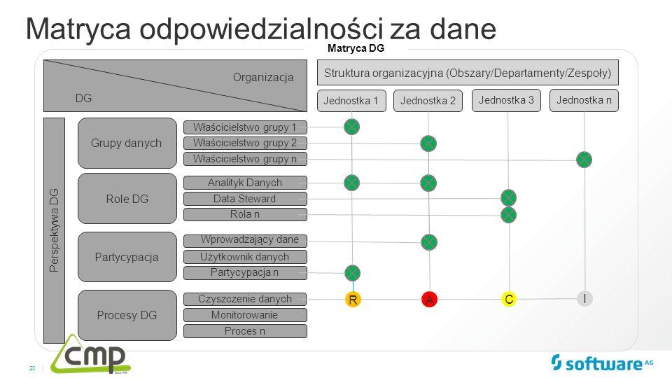 20 | Jednostka 1Jednostka 2 Role DG Partycypacja Procesy DG Struktura organizacyjna (Obszary/Departamenty/Zespoły) Perspektywa DG Jednostka 3 Właścici