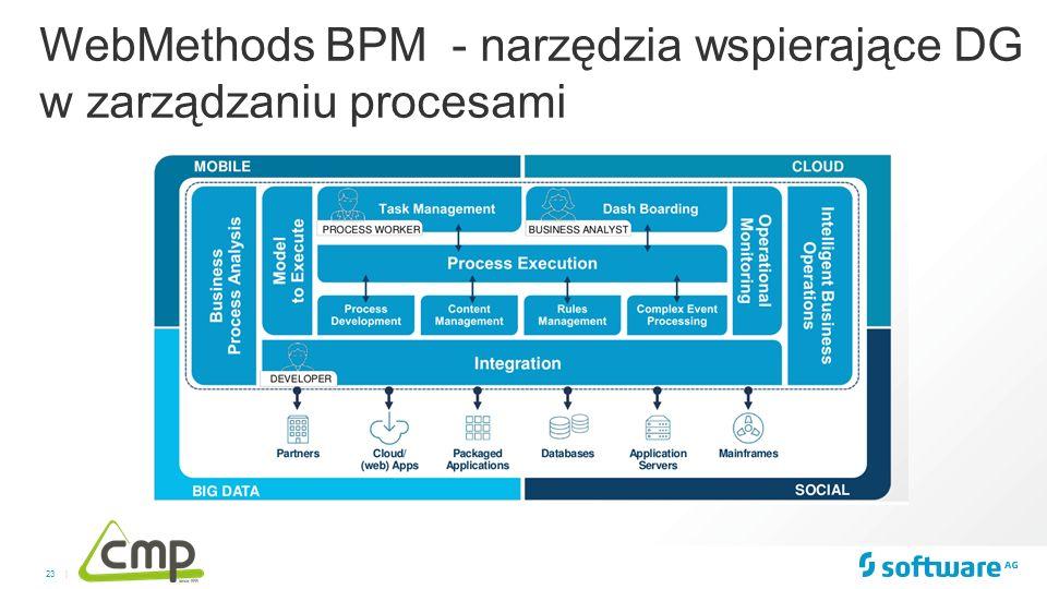 23 | WebMethods BPM - narzędzia wspierające DG w zarządzaniu procesami