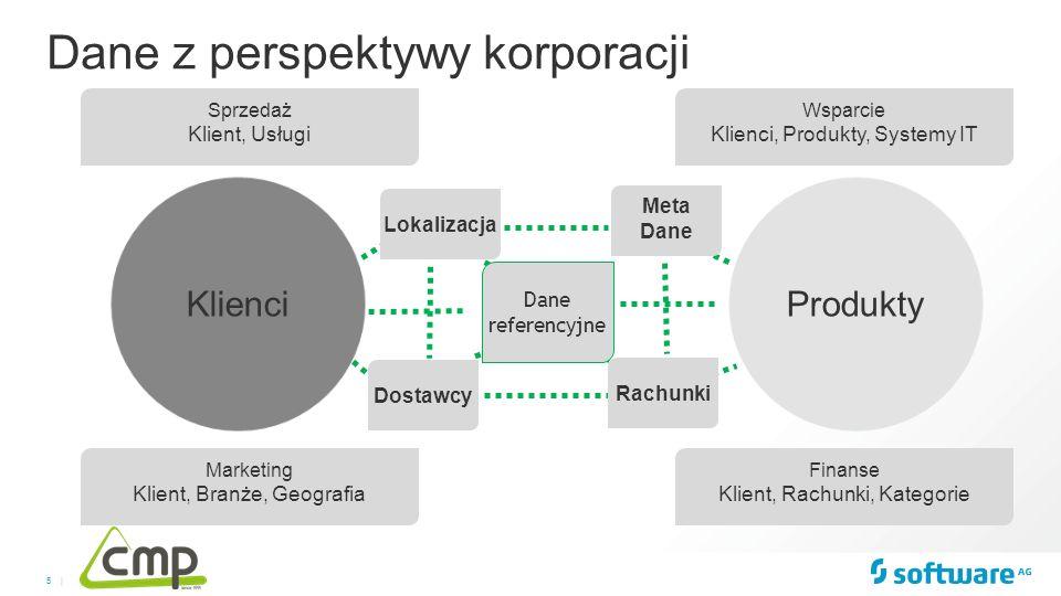5 | Dane z perspektywy korporacji Lokalizacja Dane referencyjne Meta Dane Rachunki Dostawcy Wsparcie Klienci, Produkty, Systemy IT Finanse Klient, Rac