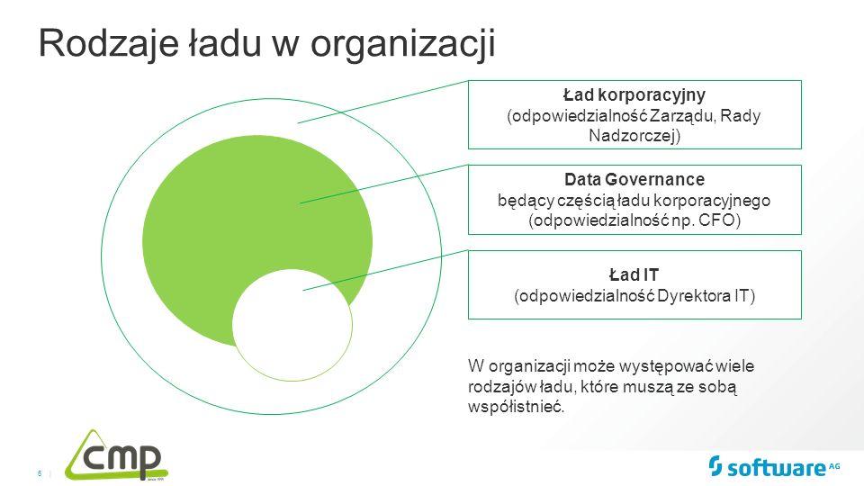 6 | Rodzaje ładu w organizacji Ład korporacyjny (odpowiedzialność Zarządu, Rady Nadzorczej) Data Governance będący częścią ładu korporacyjnego (odpowi