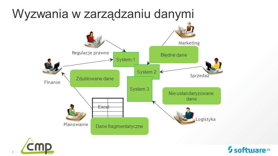 9 | Wyzwania w zarządzaniu danymi System 1 System 2 Excel System 3 Regulacje prawne Finanse Marketing Logistyka Sprzedaż Planowanie Zdublowane dane Bł