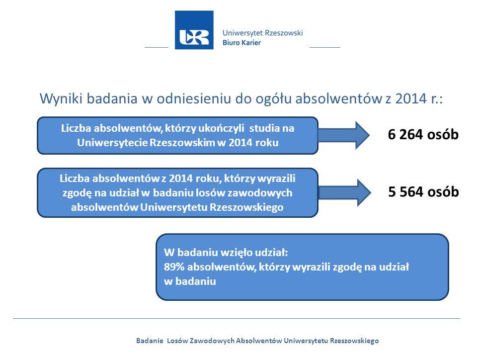 Badanie Losów Zawodowych Absolwentów Uniwersytetu Rzeszowskiego Wyniki badania w odniesieniu do ogółu absolwentów z 2014 r.: Liczba absolwentów, którzy ukończyli studia na Uniwersytecie Rzeszowskim w 2014 roku 6 264 osób Liczba absolwentów z 2014 roku, którzy wyrazili zgodę na udział w badaniu losów zawodowych absolwentów Uniwersytetu Rzeszowskiego 5 564 osób W badaniu wzięło udział: 89% absolwentów, którzy wyrazili zgodę na udział w badaniu