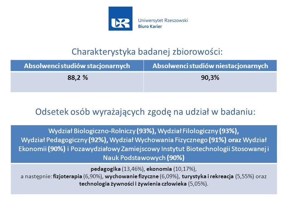 Absolwenci studiów stacjonarnychAbsolwenci studiów niestacjonarnych 88,2 %90,3% Charakterystyka badanej zbiorowości: Wydział Biologiczno-Rolniczy (93%), Wydział Filologiczny (93%), Wydział Pedagogiczny (92%), Wydział Wychowania Fizycznego (91%) oraz Wydział Ekonomii (90%) i Pozawydziałowy Zamiejscowy Instytut Biotechnologii Stosowanej i Nauk Podstawowych (90%) pedagogika (13,46%), ekonomia (10,17%), a następnie: fizjoterapia (6,90%), wychowanie fizyczne (6,09%), turystyka i rekreacja (5,55%) oraz technologia żywności i żywienia człowieka (5,05%).