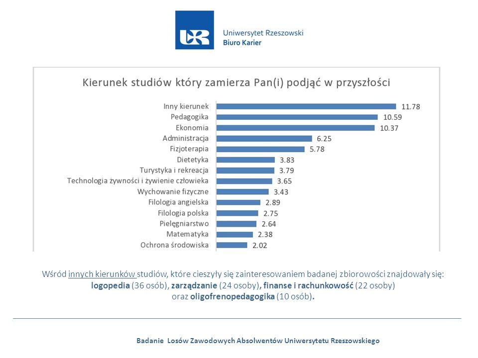 Badanie Losów Zawodowych Absolwentów Uniwersytetu Rzeszowskiego Wśród innych kierunków studiów, które cieszyły się zainteresowaniem badanej zbiorowości znajdowały się: logopedia (36 osób), zarządzanie (24 osoby), finanse i rachunkowość (22 osoby) oraz oligofrenopedagogika (10 osób).