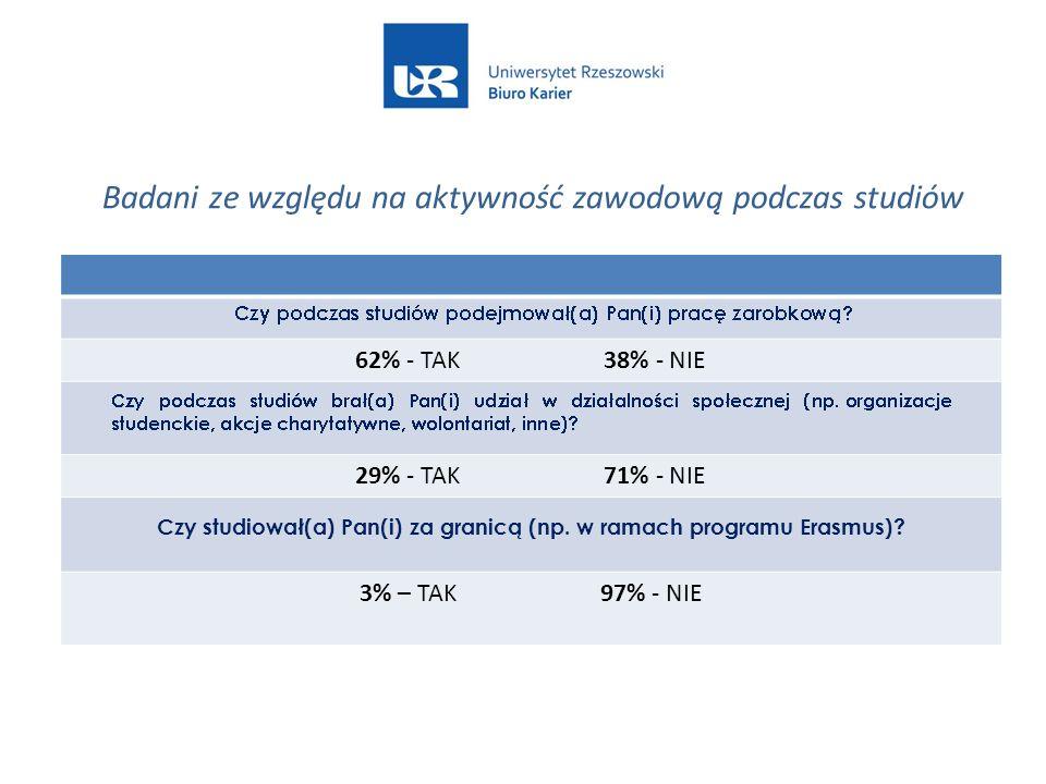 62% - TAK 38% - NIE 29% - TAK 71% - NIE Czy studiował(a) Pan(i) za granicą (np. w ramach programu Erasmus)? 3% – TAK 97% - NIE Badani ze względu na ak