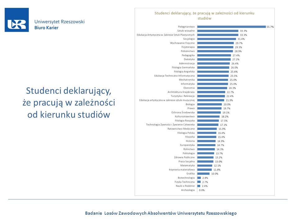 Badanie Losów Zawodowych Absolwentów Uniwersytetu Rzeszowskiego Studenci deklarujący, że pracują w zależności od kierunku studiów