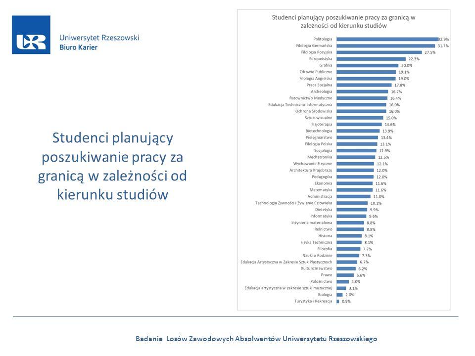 Badanie Losów Zawodowych Absolwentów Uniwersytetu Rzeszowskiego Studenci planujący poszukiwanie pracy za granicą w zależności od kierunku studiów
