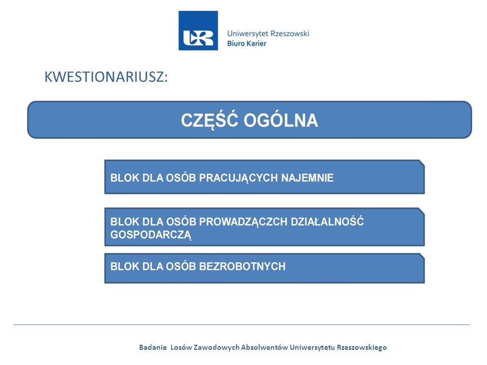 Badanie Losów Zawodowych Absolwentów Uniwersytetu Rzeszowskiego KWESTIONARIUSZ: