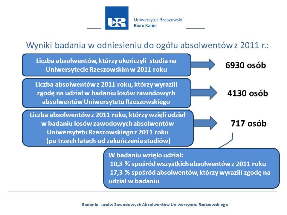 Badanie Losów Zawodowych Absolwentów Uniwersytetu Rzeszowskiego Wyniki badania w odniesieniu do ogółu absolwentów z 2011 r.: Liczba absolwentów, którz