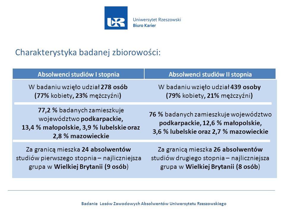 Badanie Losów Zawodowych Absolwentów Uniwersytetu Rzeszowskiego Charakterystyka badanej zbiorowości: W badaniu wzięło udział 278 osób (77% kobiety, 23% mężczyźni) 83 % badanych zamieszkuje województwo podkarpackie, 7,9 % małopolskie, 4,3 % lubelskie oraz 2,4 mazowieckie Za granicą mieszka 24 absolwentów studiów pierwszego stopnia – najliczniejsza grupa w Wielkiej Brytanii (9 osób) W badaniu wzięło udział 439 osoby (79% kobiety, 21% mężczyźni) 76 % badanych zamieszkuje województwo podkarpackie, 12,6 % małopolskie, 3,6 % lubelskie oraz 2,7 % mazowieckie 77,2 % badanych zamieszkuje województwo podkarpackie, 13,4 % małopolskie, 3,9 % lubelskie oraz 2,8 % mazowieckie Za granicą mieszka 26 absolwentów studiów drugiego stopnia – najliczniejsza grupa w Wielkiej Brytanii (8 osób)