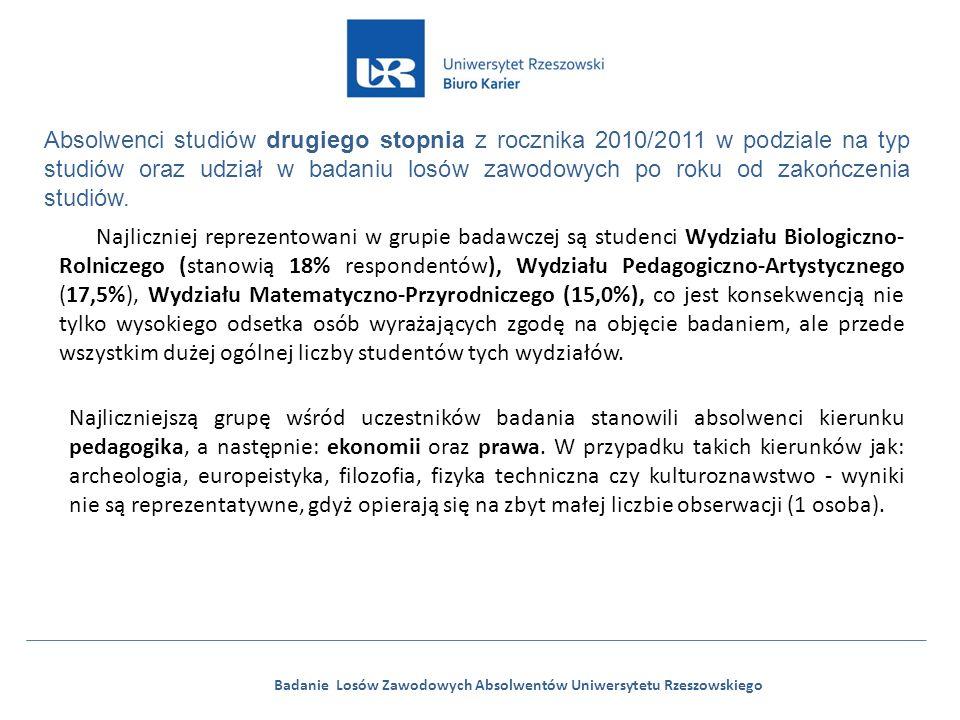 Badanie Losów Zawodowych Absolwentów Uniwersytetu Rzeszowskiego Absolwenci studiów drugiego stopnia z rocznika 2010/2011 w podziale na typ studiów oraz udział w badaniu losów zawodowych po roku od zakończenia studiów.