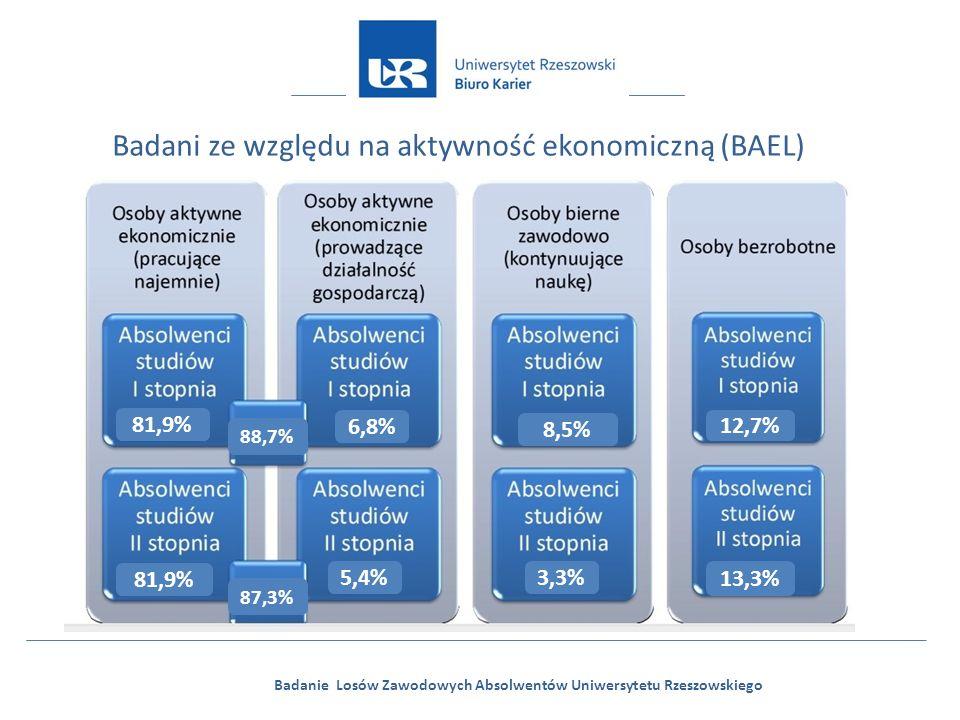 Badanie Losów Zawodowych Absolwentów Uniwersytetu Rzeszowskiego Badani ze względu na aktywność ekonomiczną (BAEL) 81,9% 6,8% 81,9% 5,4% 88,7% 87,3% 8,5% 3,3% 12,7% 13,3%