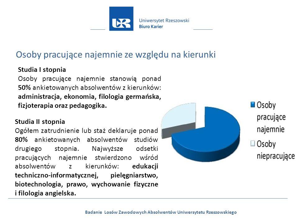 Badanie Losów Zawodowych Absolwentów Uniwersytetu Rzeszowskiego Osoby pracujące najemnie ze względu na kierunki Studia I stopnia Osoby pracujące najemnie stanowią ponad 50% ankietowanych absolwentów z kierunków: administracja, ekonomia, filologia germańska, fizjoterapia oraz pedagogika.