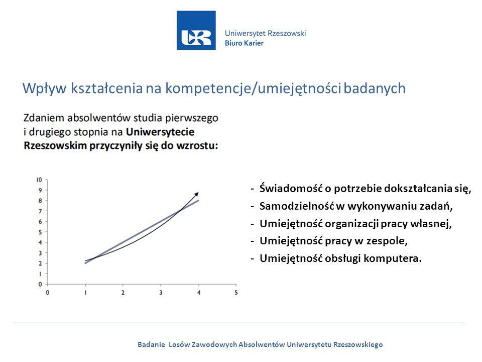 Badanie Losów Zawodowych Absolwentów Uniwersytetu Rzeszowskiego Wpływ kształcenia na kompetencje/umiejętności badanych -Świadomość o potrzebie dokształcania się, -Samodzielność w wykonywaniu zadań, -Umiejętność organizacji pracy własnej, -Umiejętność pracy w zespole, -Umiejętność obsługi komputera.