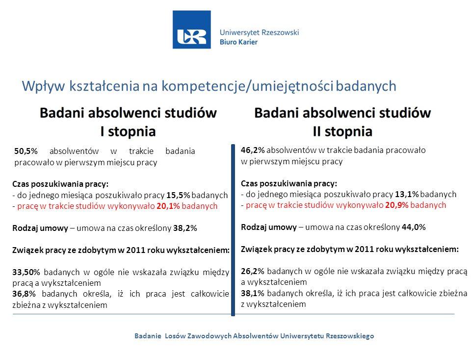 Badanie Losów Zawodowych Absolwentów Uniwersytetu Rzeszowskiego Wpływ kształcenia na kompetencje/umiejętności badanych 50,5% absolwentów w trakcie badania pracowało w pierwszym miejscu pracy Czas poszukiwania pracy: - do jednego miesiąca poszukiwało pracy 15,5% badanych - pracę w trakcie studiów wykonywało 20,1% badanych Rodzaj umowy – umowa na czas określony 38,2% Związek pracy ze zdobytym w 2011 roku wykształceniem: 33,50% badanych w ogóle nie wskazała związku między pracą a wykształceniem 36,8% badanych określa, iż ich praca jest całkowicie zbieżna z wykształceniem 46,2% absolwentów w trakcie badania pracowało w pierwszym miejscu pracy Czas poszukiwania pracy: - do jednego miesiąca poszukiwało pracy 13,1% badanych - pracę w trakcie studiów wykonywało 20,9% badanych Rodzaj umowy – umowa na czas określony 44,0% Związek pracy ze zdobytym w 2011 roku wykształceniem: 26,2% badanych w ogóle nie wskazała związku między pracą a wykształceniem 38,1% badanych określa, iż ich praca jest całkowicie zbieżna z wykształceniem
