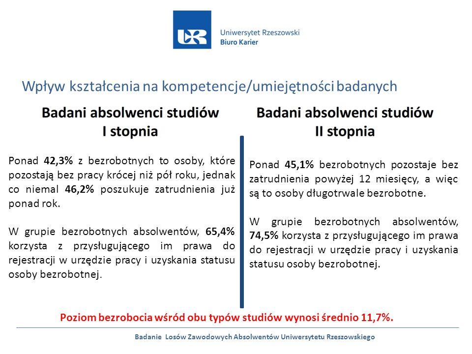 Badanie Losów Zawodowych Absolwentów Uniwersytetu Rzeszowskiego Wpływ kształcenia na kompetencje/umiejętności badanych Ponad 42,3% z bezrobotnych to osoby, które pozostają bez pracy krócej niż pół roku, jednak co niemal 46,2% poszukuje zatrudnienia już ponad rok.