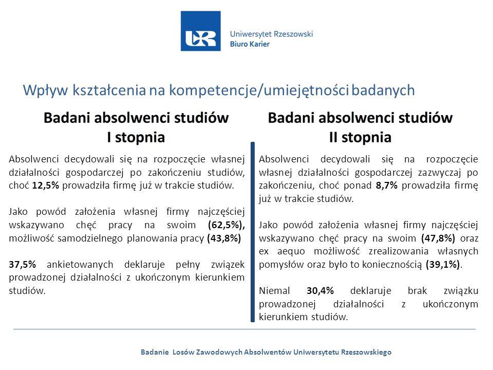 Badanie Losów Zawodowych Absolwentów Uniwersytetu Rzeszowskiego Wpływ kształcenia na kompetencje/umiejętności badanych Absolwenci decydowali się na rozpoczęcie własnej działalności gospodarczej po zakończeniu studiów, choć 12,5% prowadziła firmę już w trakcie studiów.