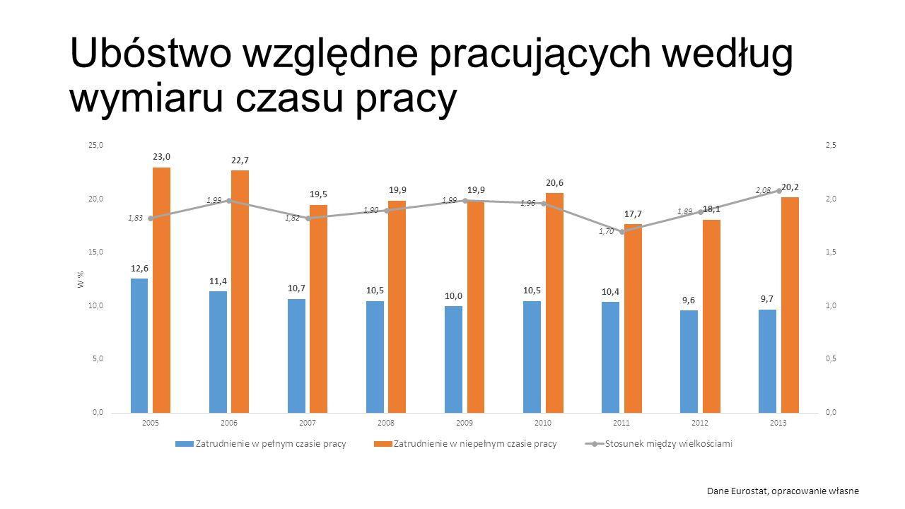 Ubóstwo względne pracujących według wymiaru czasu pracy Dane Eurostat, opracowanie własne