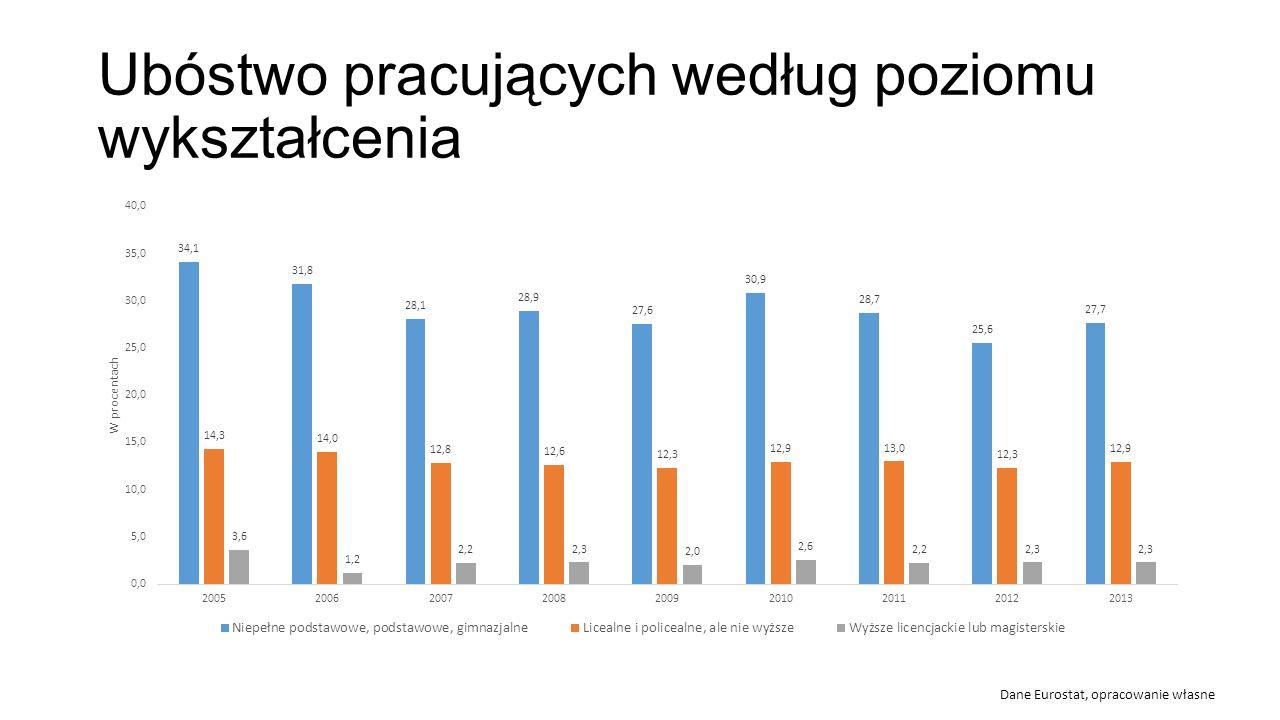 Ubóstwo pracujących według poziomu wykształcenia Dane Eurostat, opracowanie własne