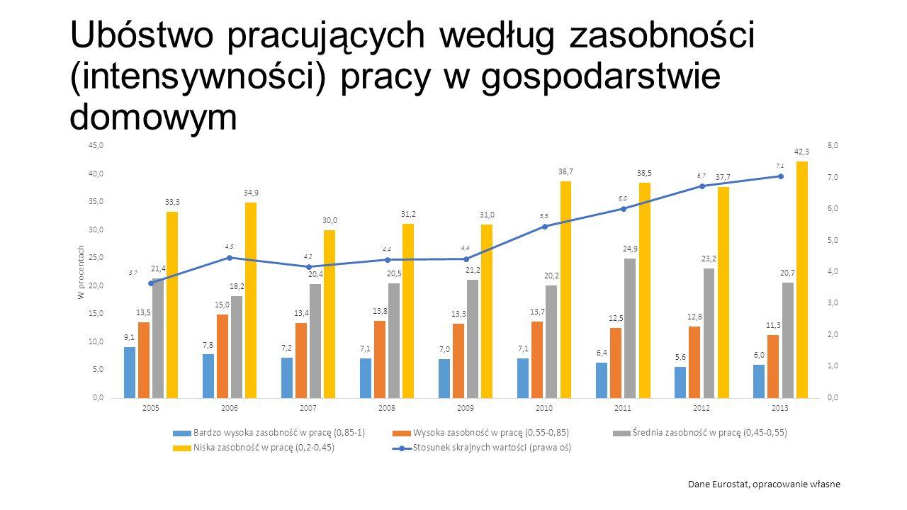 Ubóstwo pracujących według zasobności (intensywności) pracy w gospodarstwie domowym Dane Eurostat, opracowanie własne
