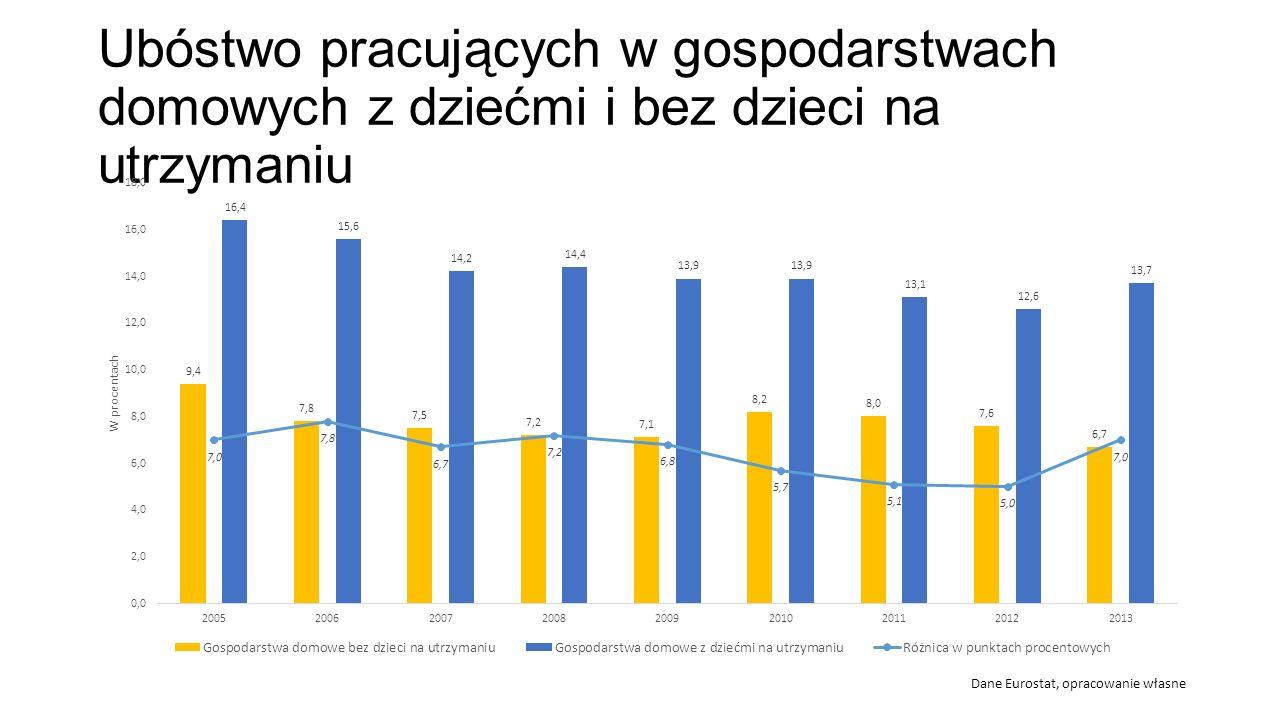 Ubóstwo pracujących w gospodarstwach domowych z dziećmi i bez dzieci na utrzymaniu Dane Eurostat, opracowanie własne