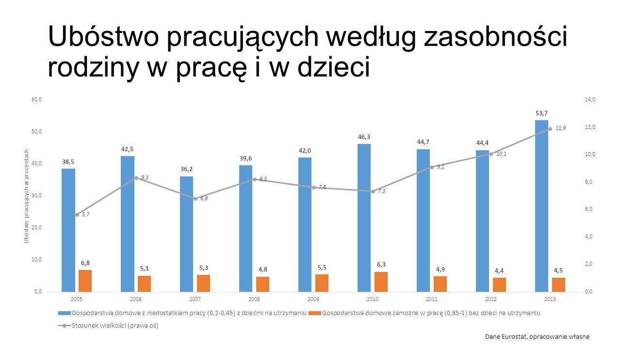 Ubóstwo pracujących według zasobności rodziny w pracę i w dzieci Dane Eurostat, opracowanie własne