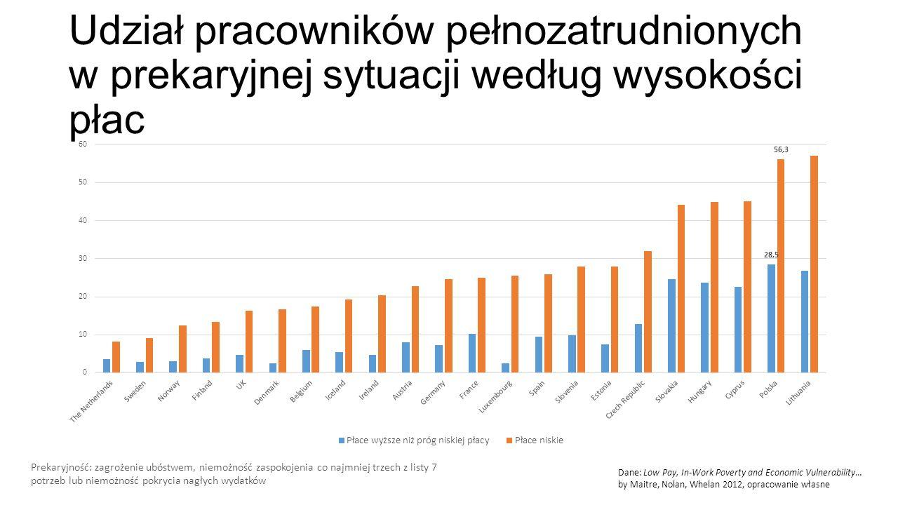 Udział pracowników pełnozatrudnionych w prekaryjnej sytuacji według wysokości płac Prekaryjność: zagrożenie ubóstwem, niemożność zaspokojenia co najmniej trzech z listy 7 potrzeb lub niemożność pokrycia nagłych wydatków Dane: Low Pay, In-Work Poverty and Economic Vulnerability… by Maitre, Nolan, Whelan 2012, opracowanie własne
