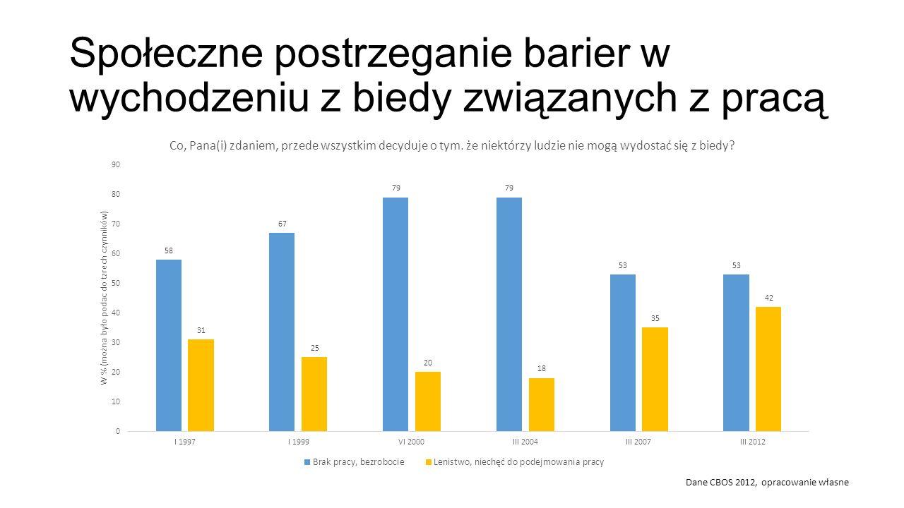 Społeczne postrzeganie barier w wychodzeniu z biedy związanych z pracą Dane CBOS 2012, opracowanie własne