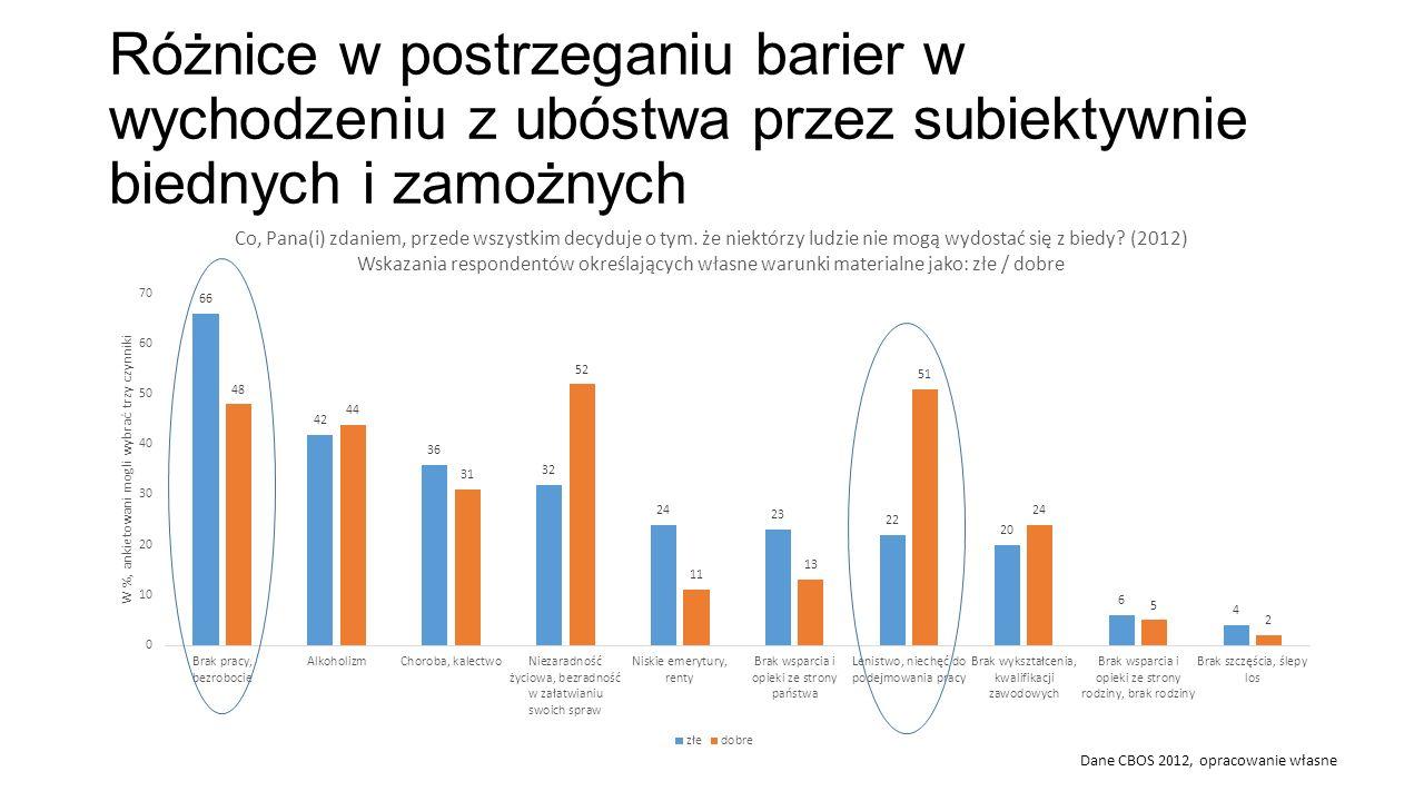 Różnice w postrzeganiu barier w wychodzeniu z ubóstwa przez subiektywnie biednych i zamożnych Dane CBOS 2012, opracowanie własne