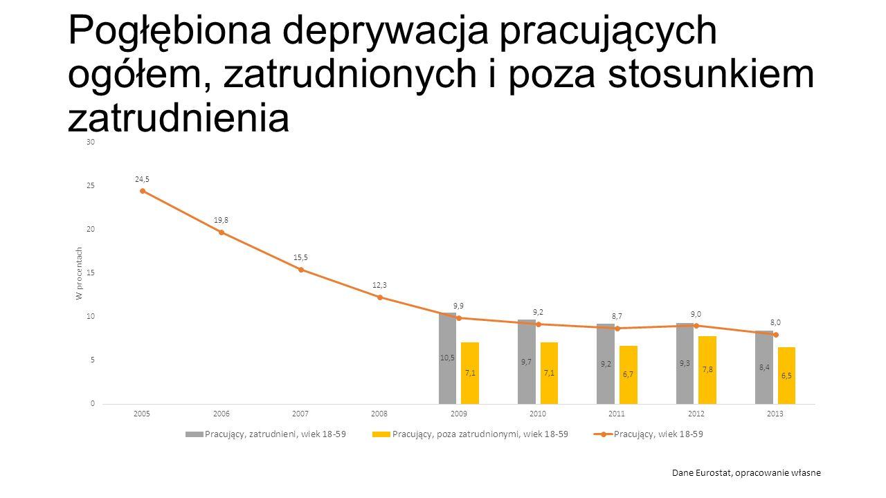 Pogłębiona deprywacja pracujących ogółem, zatrudnionych i poza stosunkiem zatrudnienia Dane Eurostat, opracowanie własne