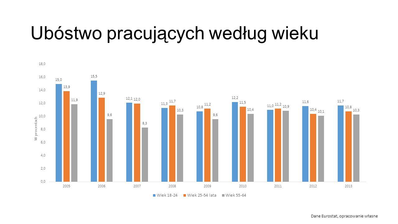 Ubóstwo pracujących według wieku Dane Eurostat, opracowanie własne