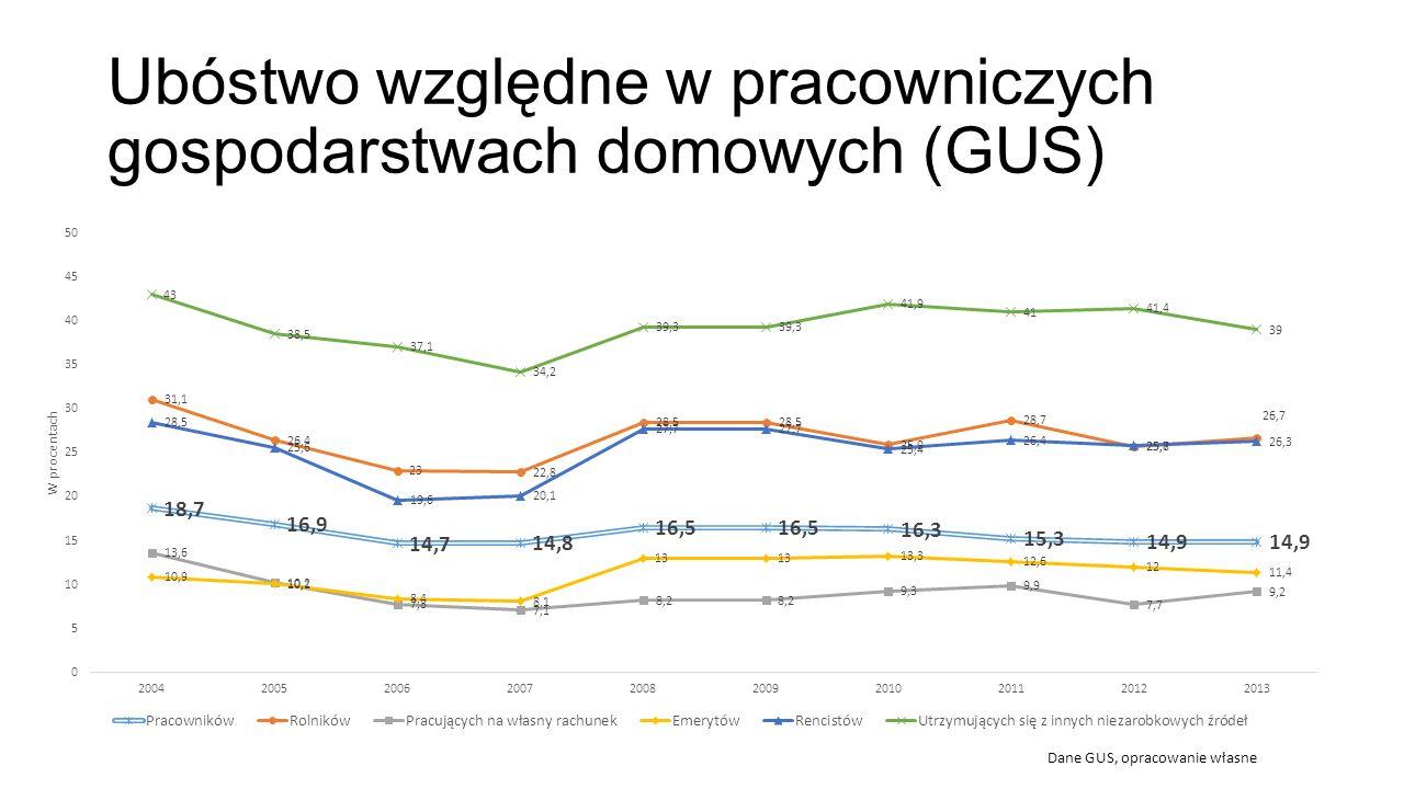 Ubóstwo względne w pracowniczych gospodarstwach domowych (GUS) Dane GUS, opracowanie własne