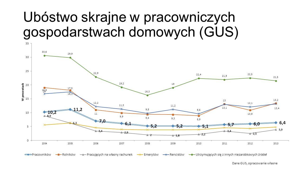 Problem niskich płac Udział pracujących w pełnym wymiarze przez cały rok mających płace niższe niż 2/3 mediany zarobków w tej grupie Dane: Low Pay, In-Work Poverty and Economic Vulnerability… by Maitre, Nolan, Whelan 2012, opracowanie własne Szacunek granicy 2/3 mediany rocznych zarobków w 2010 w Polsce: około 5550 euro.