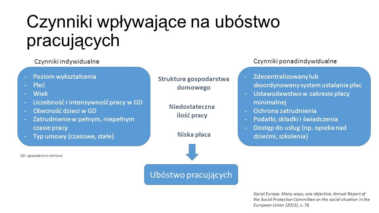 Ubóstwo pracujących (pełny rok) w Polsce na tle krajów z góry i dołu rankingu w 2013 Ubóstwo względne, granica 60% mediany dochodu ekwiwalentnego, dane Eurostat, opracowanie własne
