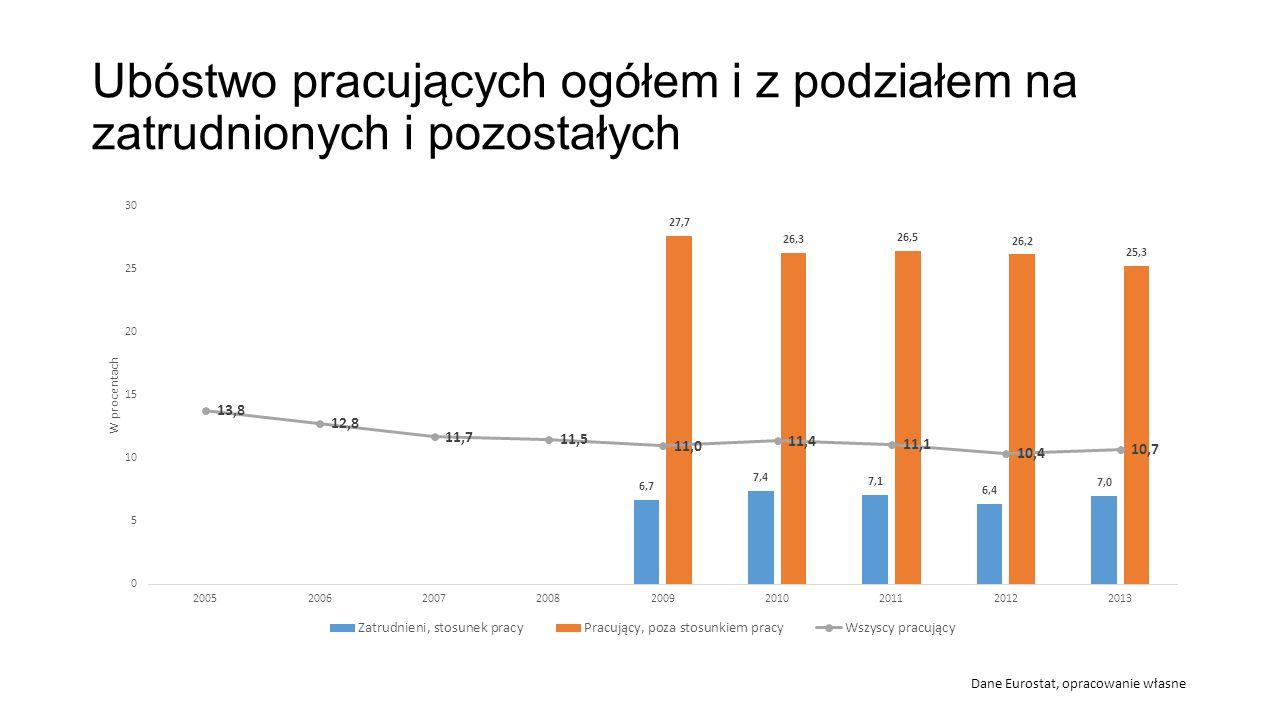 Ubóstwo pracujących ogółem i z podziałem na zatrudnionych i pozostałych Dane Eurostat, opracowanie własne