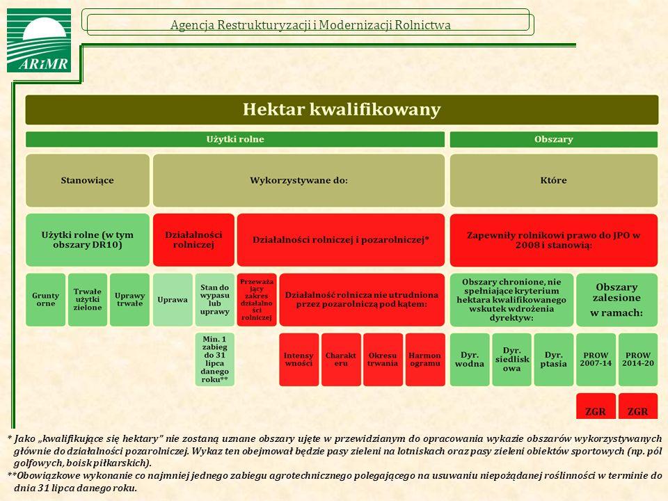"""Agencja Restrukturyzacji i Modernizacji Rolnictwa 5 * Jako """"kwalifikujące się hektary nie zostaną uznane obszary ujęte w przewidzianym do opracowania wykazie obszarów wykorzystywanych głównie do działalności pozarolniczej."""
