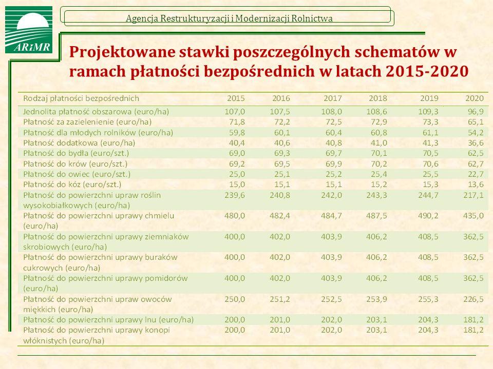 Agencja Restrukturyzacji i Modernizacji Rolnictwa Schematy wsparcia związanego z produkcją (1/14)  Sektory objęte wsparciem: Bydło Krowy Owce Kozy Buraki cukrowe Ziemniaki skrobiowe Owoce miękkie (truskawki, maliny) Chmiel Rośliny wysokobiałkowe Pomidory Len Konopie włókniste  Ramowe zasady: wsparcie związane z produkcją ma formę płatności rocznej i nie może być przyznane w odniesieniu do obszarów, które nie spełniają definicji hektara kwalifikowanego