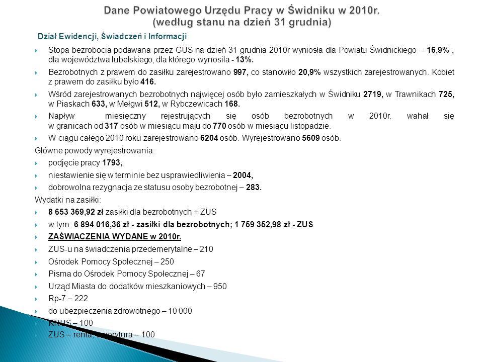Dział Ewidencji, Świadczeń i Informacji  Stopa bezrobocia podawana przez GUS na dzień 31 grudnia 2010r wyniosła dla Powiatu Świdnickiego - 16,9%, dla województwa lubelskiego, dla którego wynosiła - 13%.