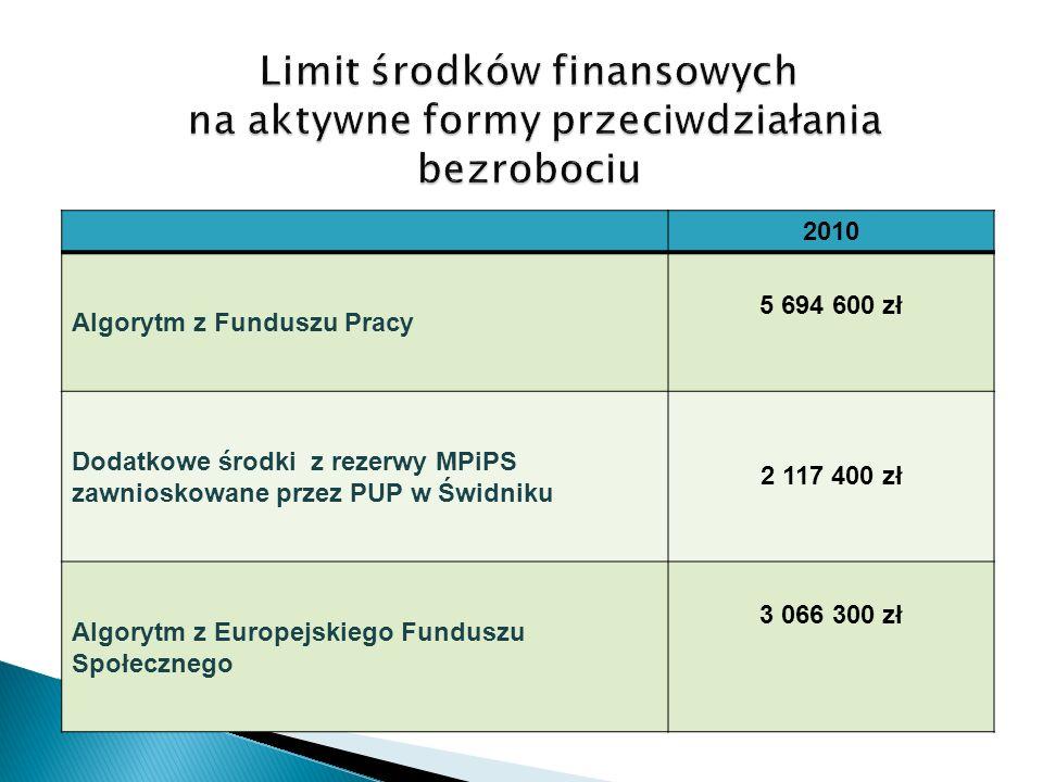 2010 Algorytm z Funduszu Pracy 5 694 600 zł Dodatkowe środki z rezerwy MPiPS zawnioskowane przez PUP w Świdniku 2 117 400 zł Algorytm z Europejskiego Funduszu Społecznego 3 066 300 zł
