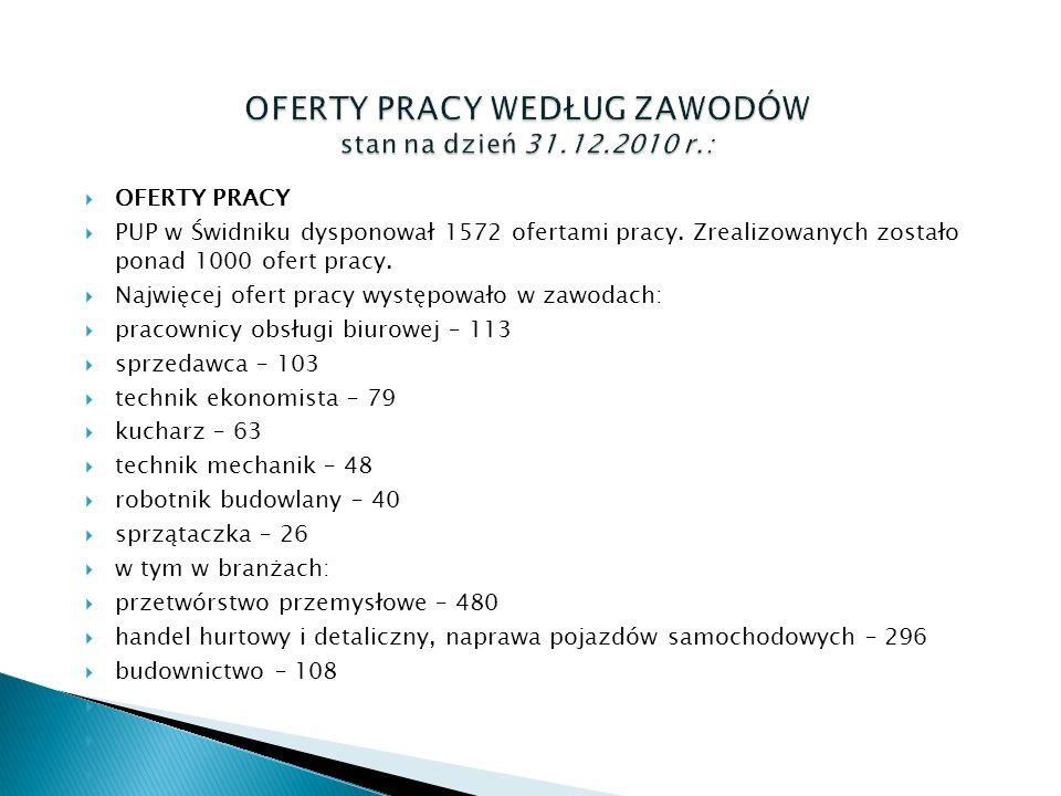  OFERTY PRACY  PUP w Świdniku dysponował 1572 ofertami pracy.