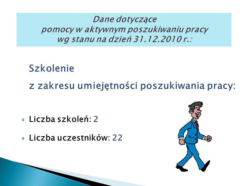 Szkolenie z zakresu umiejętności poszukiwania pracy:  Liczba szkoleń: 2  Liczba uczestników: 22