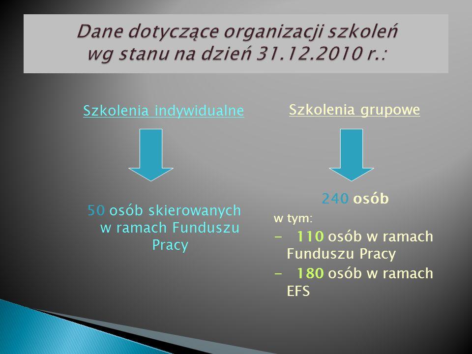 Szkolenia indywidualne 50 osób skierowanych w ramach Funduszu Pracy Szkolenia grupowe 240 osób w tym: - 110 osób w ramach Funduszu Pracy - 180 osób w ramach EFS