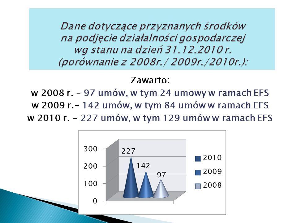 Zawarto: w 2008 r.