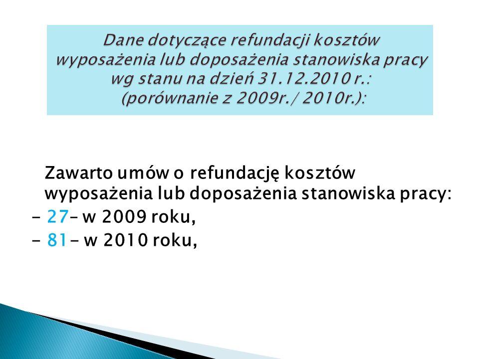 Zawarto umów o refundację kosztów wyposażenia lub doposażenia stanowiska pracy: - 27– w 2009 roku, - 81- w 2010 roku,
